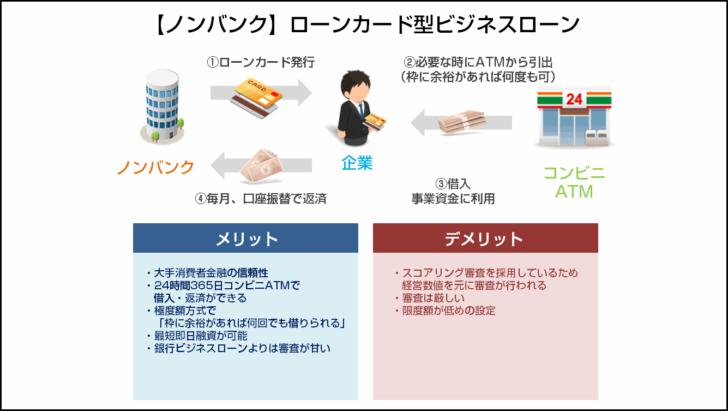 タイプその1.【ノンバンク】ローンカード型ビジネスローン
