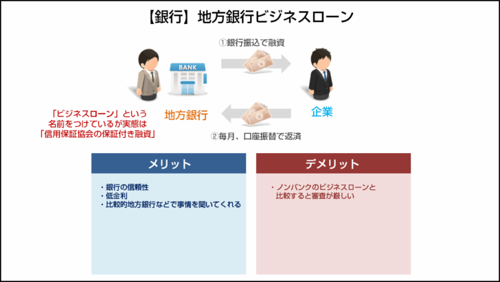 タイプその3.【銀行】地方銀行ビジネスローン
