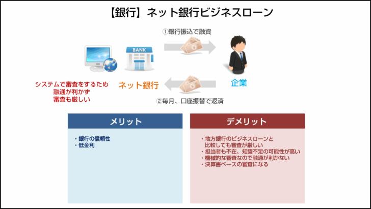 タイプその4.【銀行】ネット銀行ビジネスローン