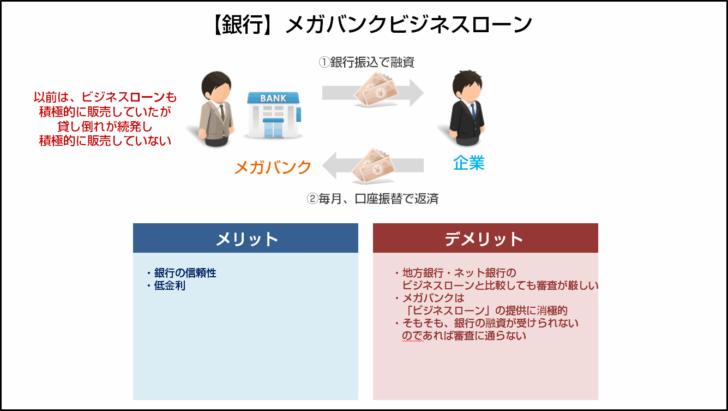 タイプその5.【銀行】メガバンクビジネスローン