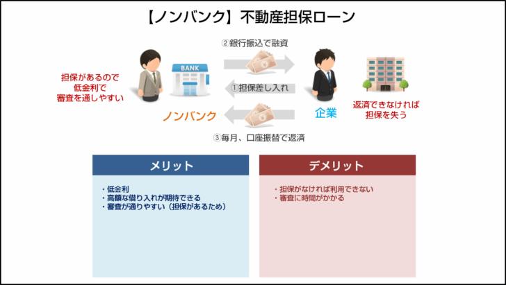 タイプその6.【ノンバンク】不動産担保ローン