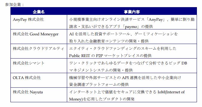 株式会社三菱UFJフィナンシャル・グループ アクセラレータ・プログラム「MUFG Digital アクセラレータ」の採択企業
