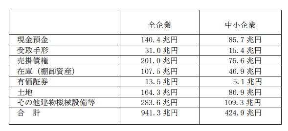 企業のバランスシート構成