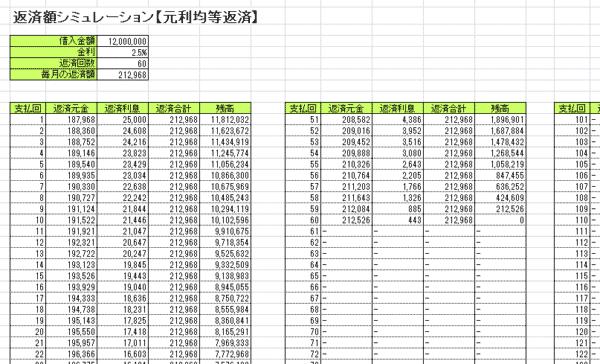 返済額シミュレーション【元利均等返済】の場合