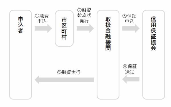 kokyodantai_yushi_shikumi
