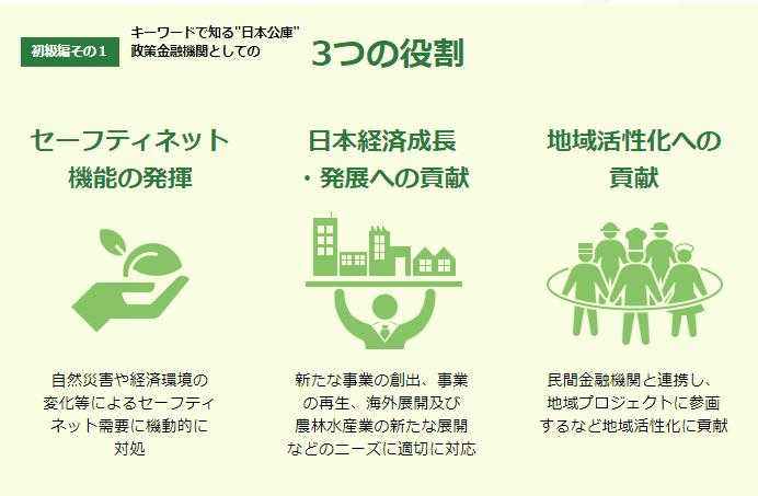 日本政策金融公庫の役割