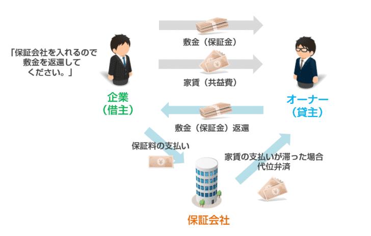 敷金(保証金)の返還交渉パターン1.保証会社を入れる