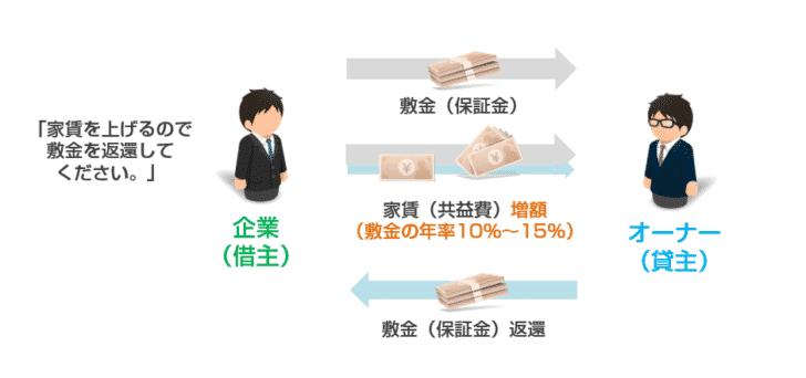 敷金(保証金)の返還交渉パターン2.家賃を上げる