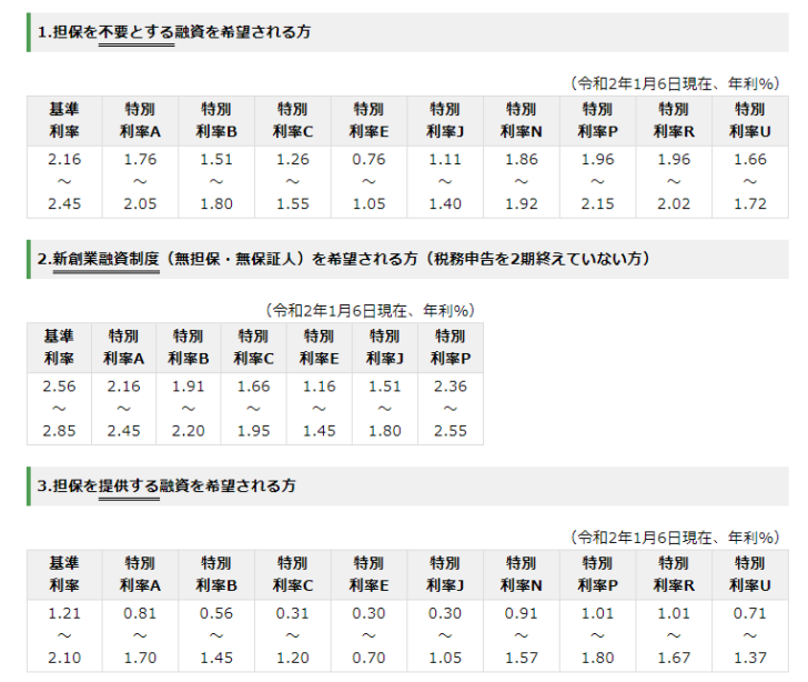 質問2.日本政策金融公庫の金利はどのくらいになりますか?