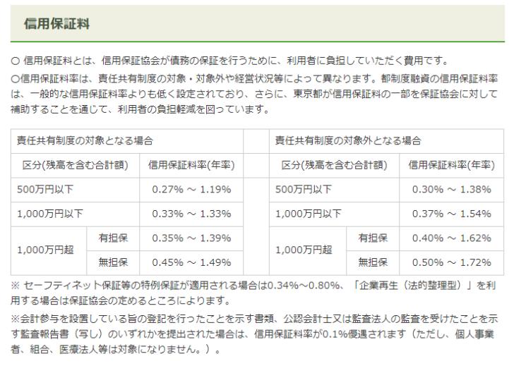 東京都中小企業制度融資『創業』
