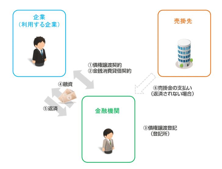 売掛債権担保ローン(売掛債権担保融資)の仕組み